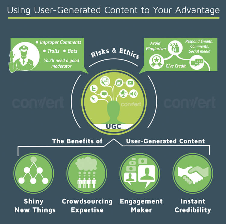 using-user-generated-content