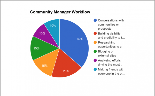 Community Manager Workflow