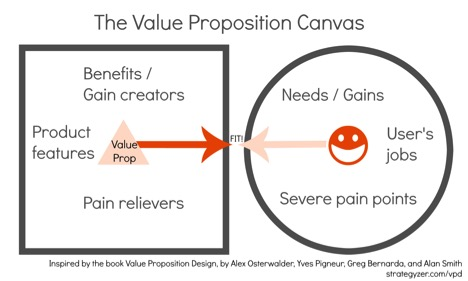 value-prop-canvas